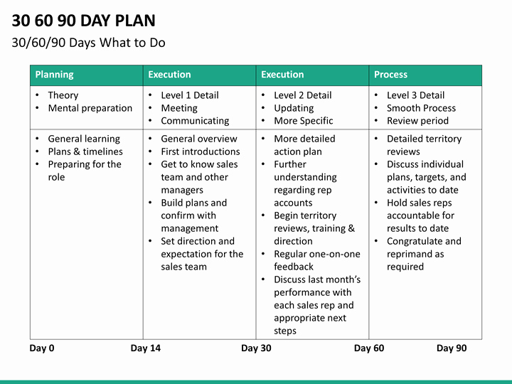 30 60 90 Plan Templates Inspirational 30 60 90 Day Plan Powerpoint Template
