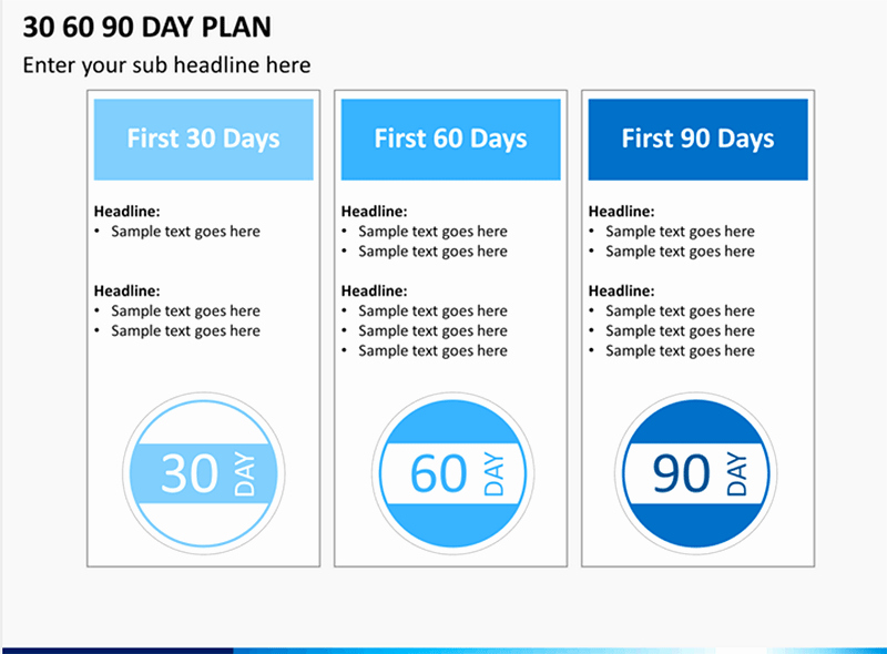 30 60 90 Plan Templates New How to Make A 30 60 90 Day Plan