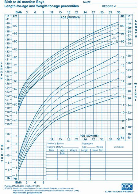 Age and Weight Chart Awesome Child Growth Charts Height Weight Bmi & Head Circumference