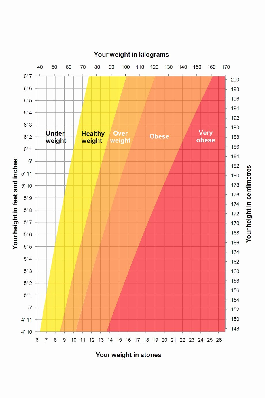 Age and Weight Chart Awesome Height Weight Chart Nhs