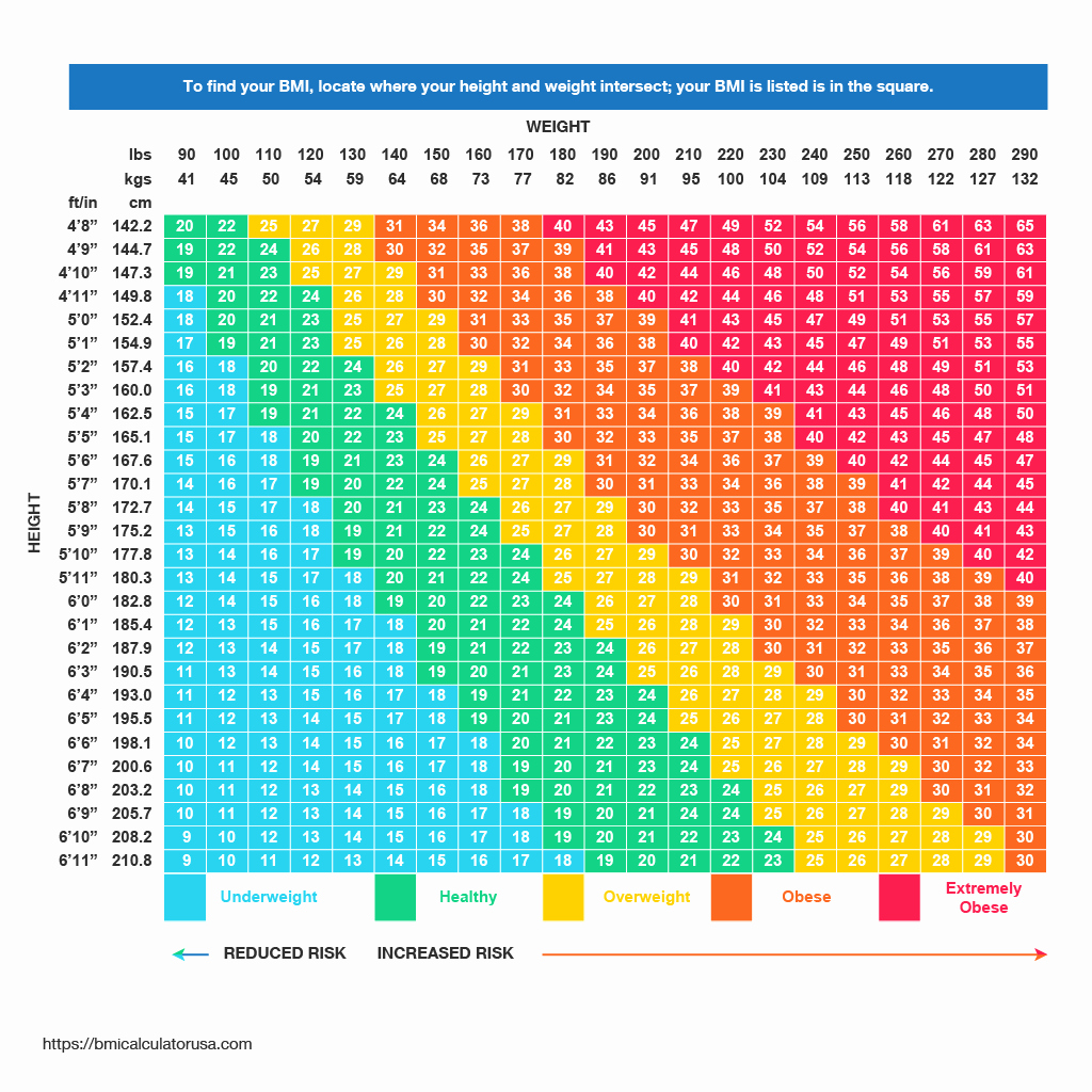 Age and Weight Chart Beautiful Free Bmi Calculator Calculate Your Body Mass Index