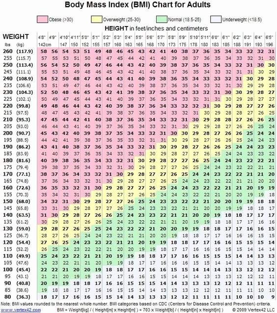 Age and Weight Chart Best Of Female Weight Chart This is How Much You Should Weigh