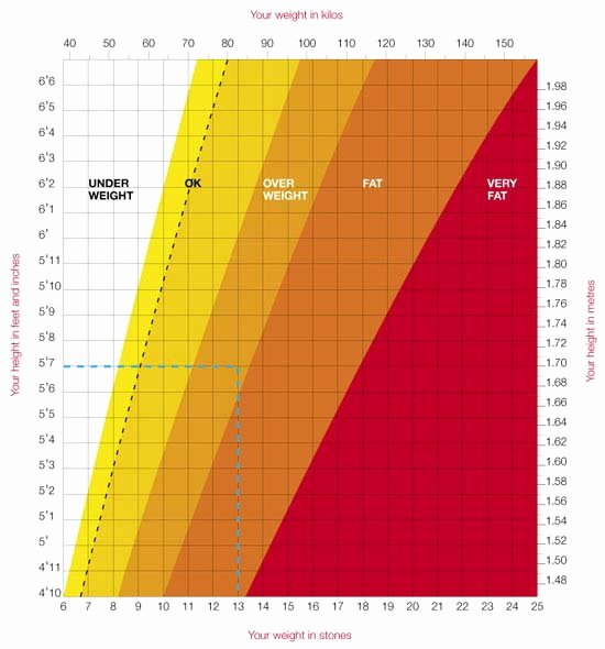 Age and Weight Chart Best Of Height and Weight Charts
