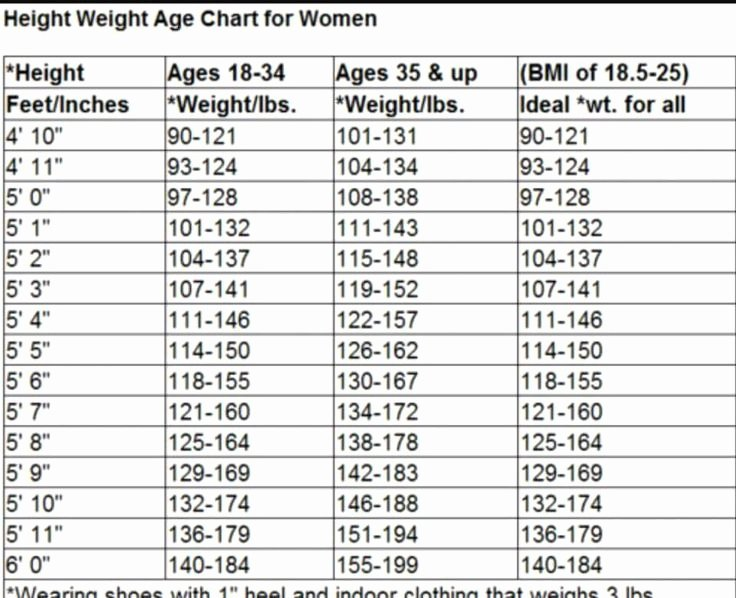 Age and Weight Chart Best Of Height Weight Age Chart for Women Diet