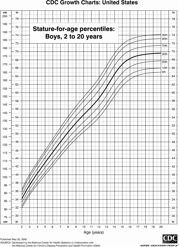Age and Weight Chart Best Of Median Don Steward Mathematics Teaching Heights and Age
