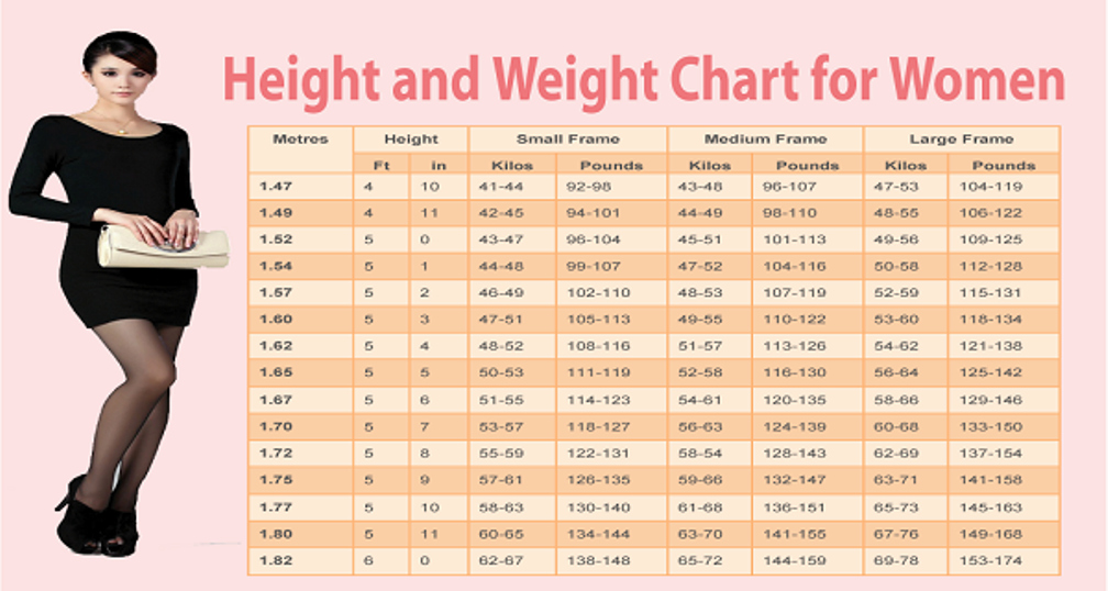 Age and Weight Chart Best Of Weight Chart for Women What's Your Ideal Weight According