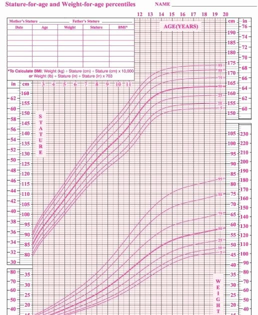 Age and Weight Chart Elegant Average Weight Of 10 Year Old