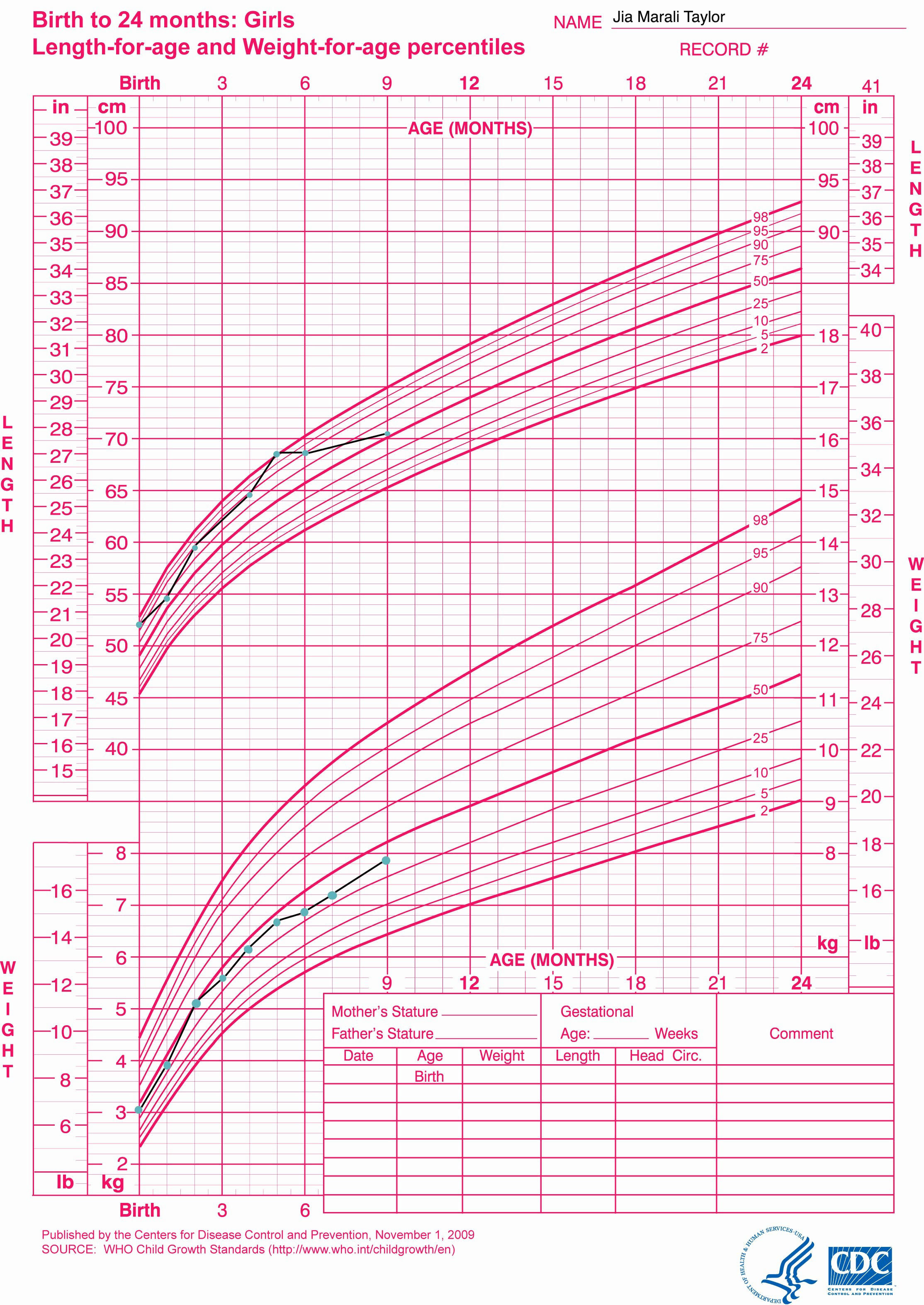 Age and Weight Chart Inspirational Little Sproutings Your Child S Growth Charts Explained