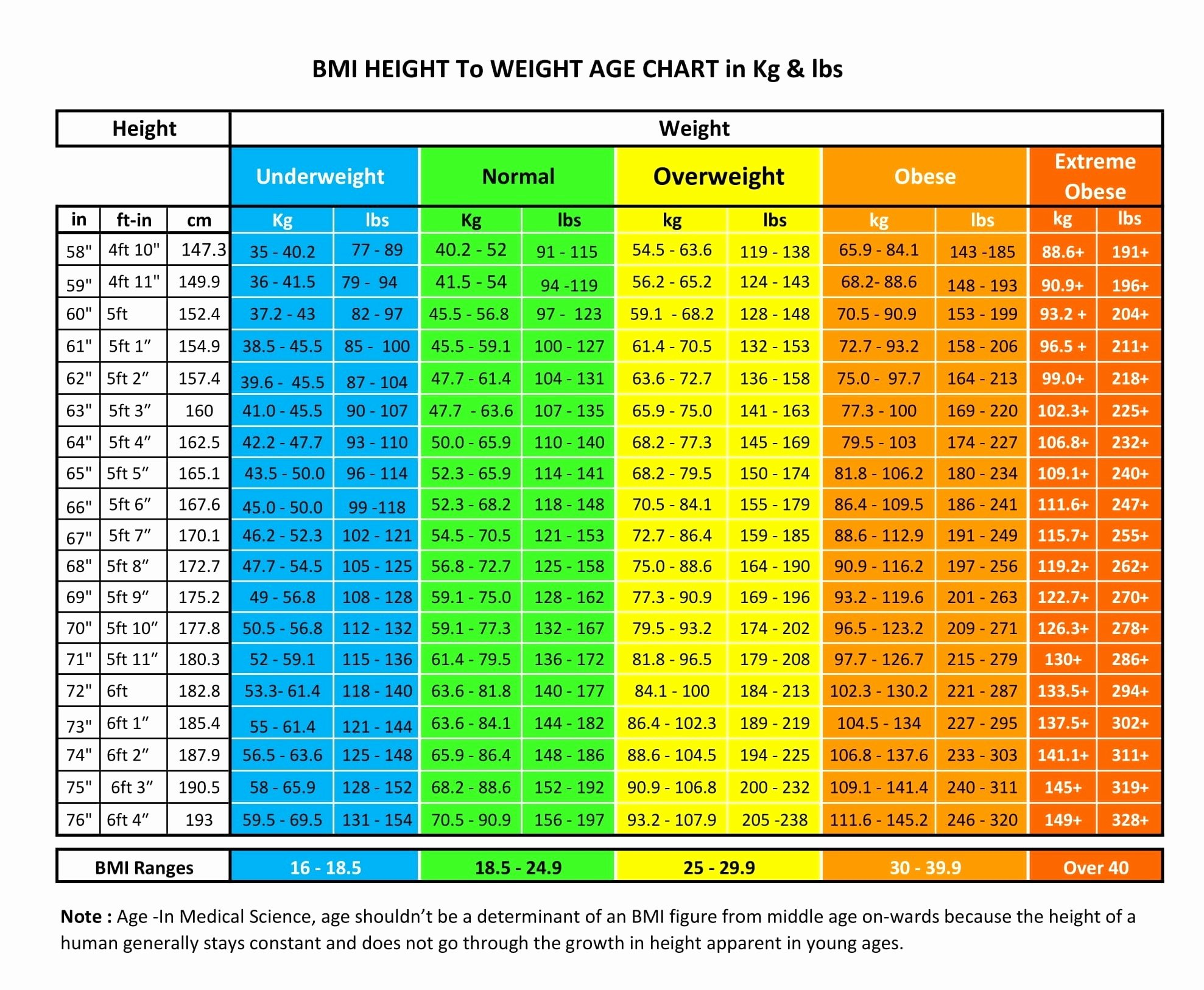 Age and Weight Chart Lovely How Much Should I Weigh for My Height & Age Nutrilove
