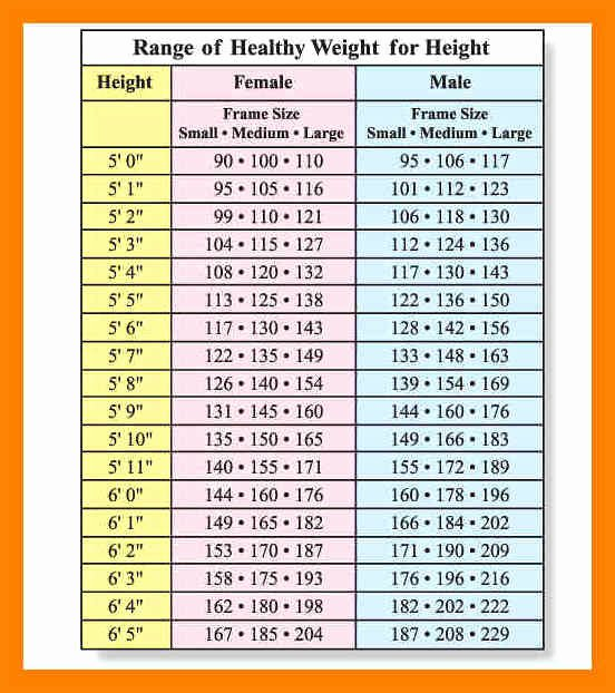 Age and Weight Chart New Weight Chart by Age