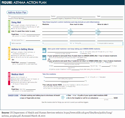 Asthma Action Plan form Lovely Written asthma Action Plan