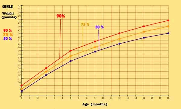 Average Baby Weight Chart Awesome About Baby Growth and Baby Percentiles More Practical Info