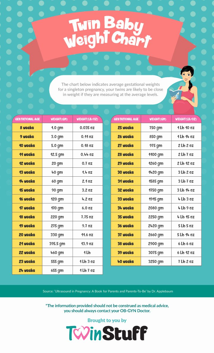 Average Baby Weight Chart Beautiful What are the Ideal Weights for My Twin Babies During the