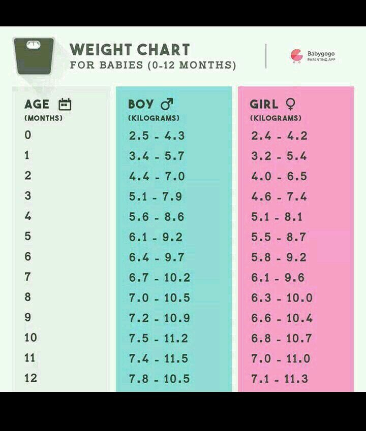 Average Baby Weight Chart Beautiful What is the normal Weight Of 2 5 Month Baby