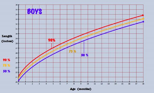 Average Baby Weight Chart Best Of Baby Growth Chart and Percentiles to See What is Tall for