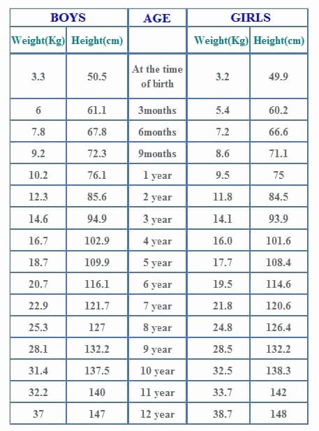 Average Baby Weight Chart Elegant Printable Preemie Growth Chart