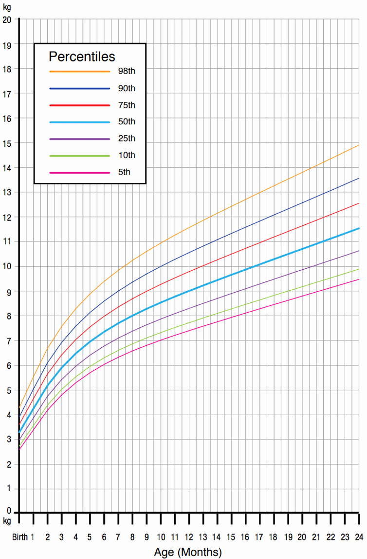 Average Baby Weight Chart Elegant What is Considered normal Child Growth From Birth to 5