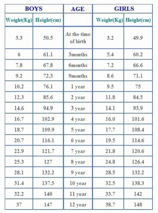 Average Baby Weight Chart Fresh Agewise Height and Weight Chart for Babies