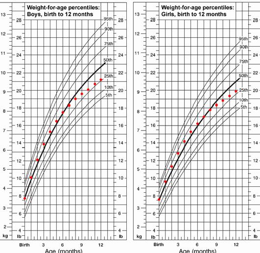 Average Baby Weight Chart Fresh Blog Archives Coachinginter