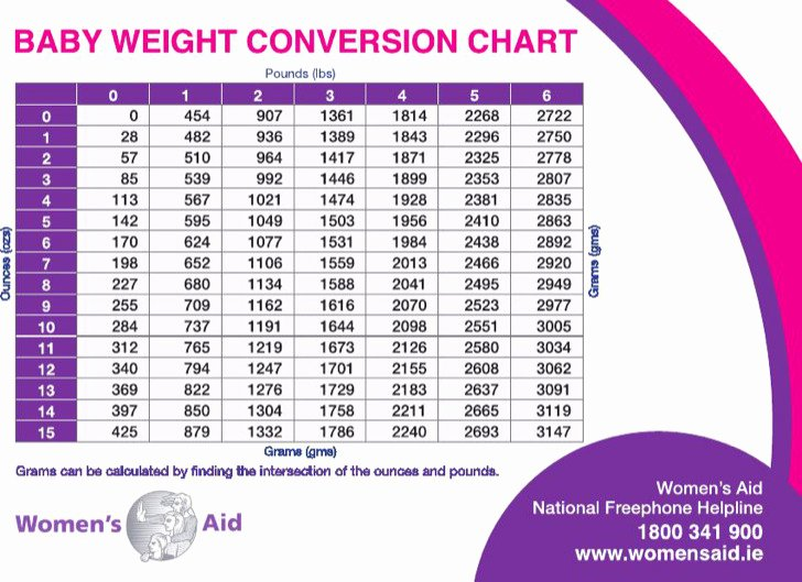 Average Baby Weight Chart Inspirational 3 Sample Average Baby Weight Charts Free Download