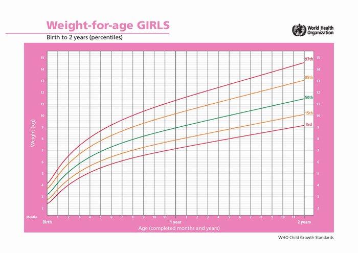 Average Baby Weight Chart Lovely Average Newborn Weight Gain – Mukeshbalani
