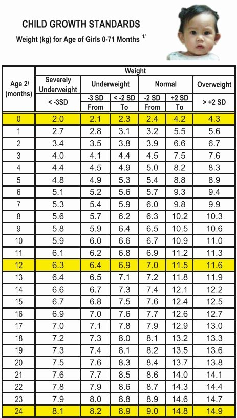 Average Baby Weight Chart New Growth Charts for Babies