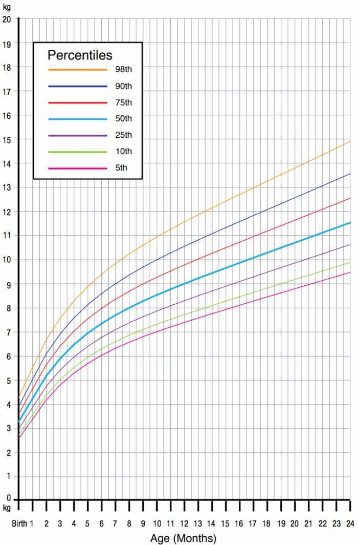 Baby Girl Growth Chart Beautiful why Our Obsession with Infant Growth Charts May Be