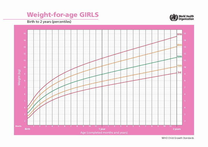 Baby Girl Growth Chart Best Of Average Growth Patterns Of Breastfed Babies • Kellymom