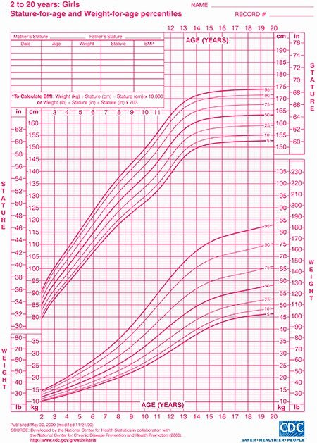 Baby Girl Growth Chart Elegant Child Growth Charts Height Weight Bmi & Head Circumference