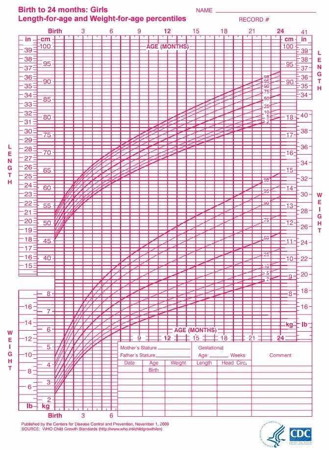 Baby Girl Growth Chart Elegant Infant Growth Chart