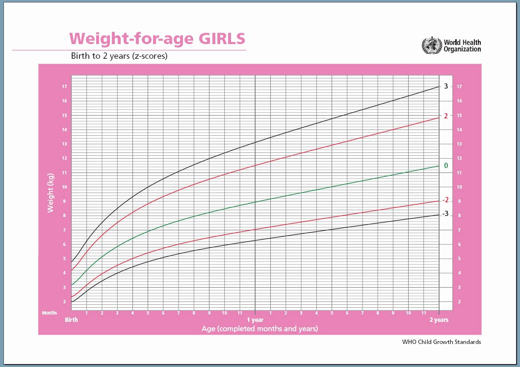 Baby Girl Growth Chart Elegant Nashvillian Pastoral Breastfed Baby Growth Chart