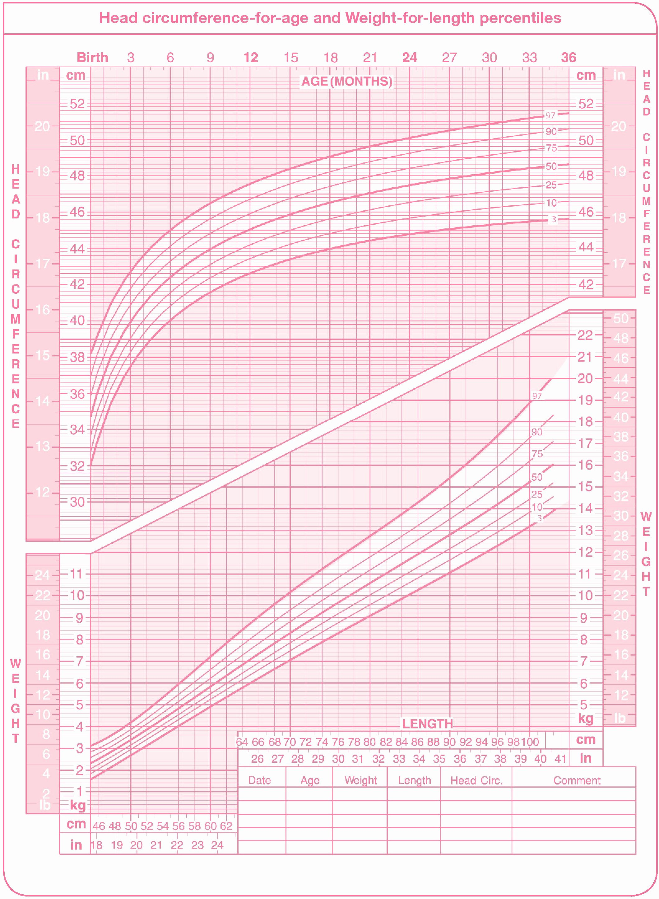 Baby Girl Growth Chart Elegant Using A Percentile Chart to Monitor Your Child S Growth
