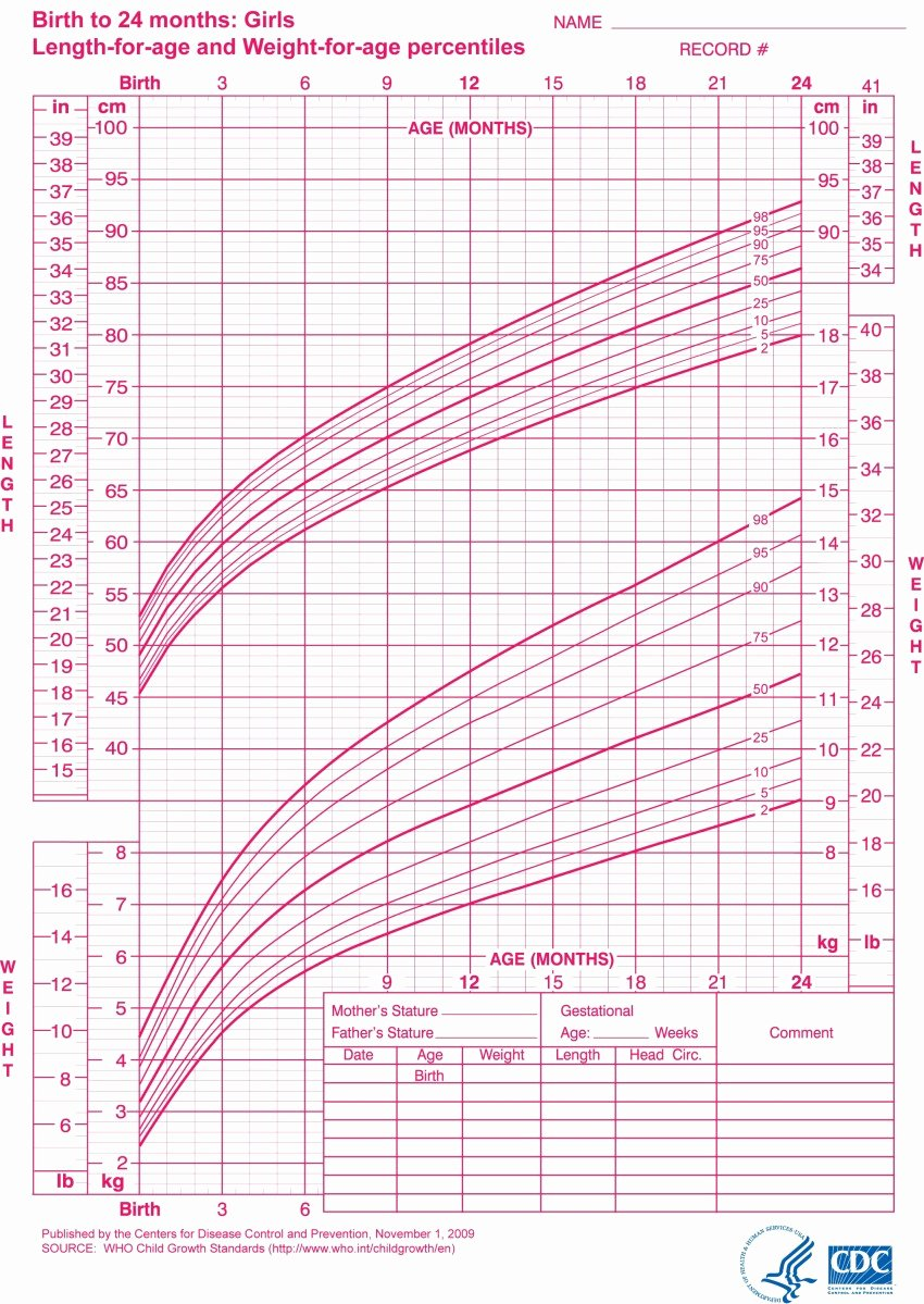 Baby Girl Growth Chart Fresh Constitutional Growth Delay Idiopathic Short Stature