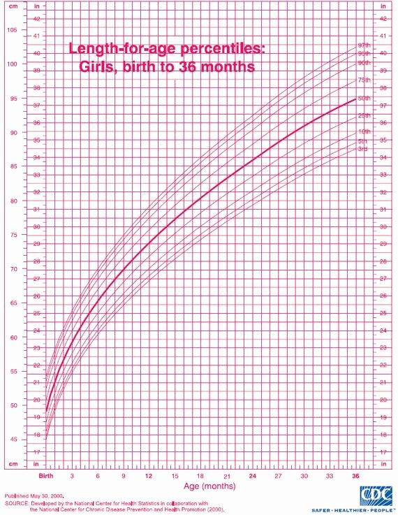 Baby Girl Growth Chart Fresh Pediatric Growth Chart Baby Stuff