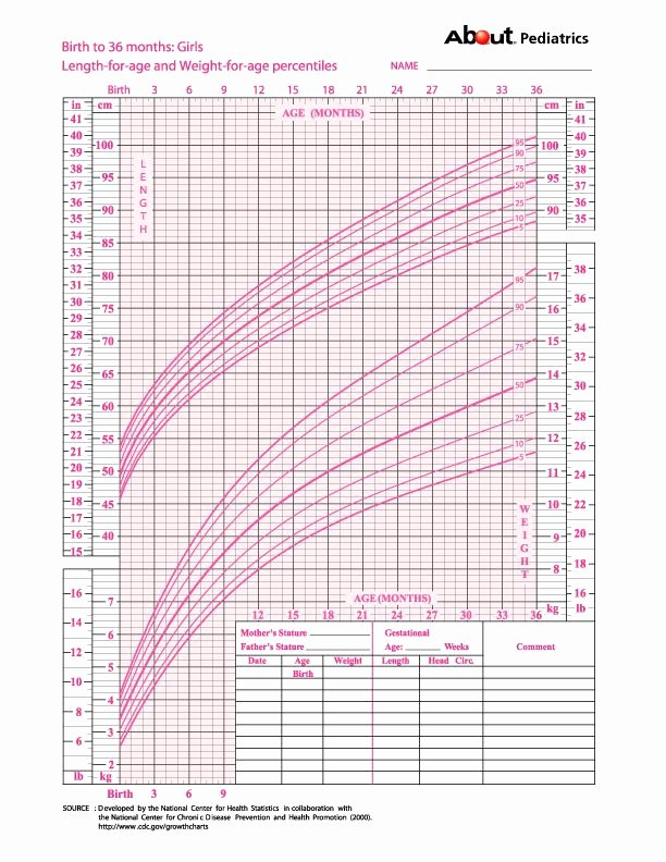 Baby Girl Growth Chart Inspirational Growth Charts What Those Height and Weight Percentiles