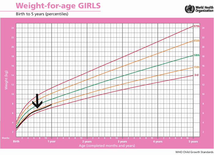Baby Girl Growth Chart Inspirational Standard Height and Weight Chart for Babies Every Parent