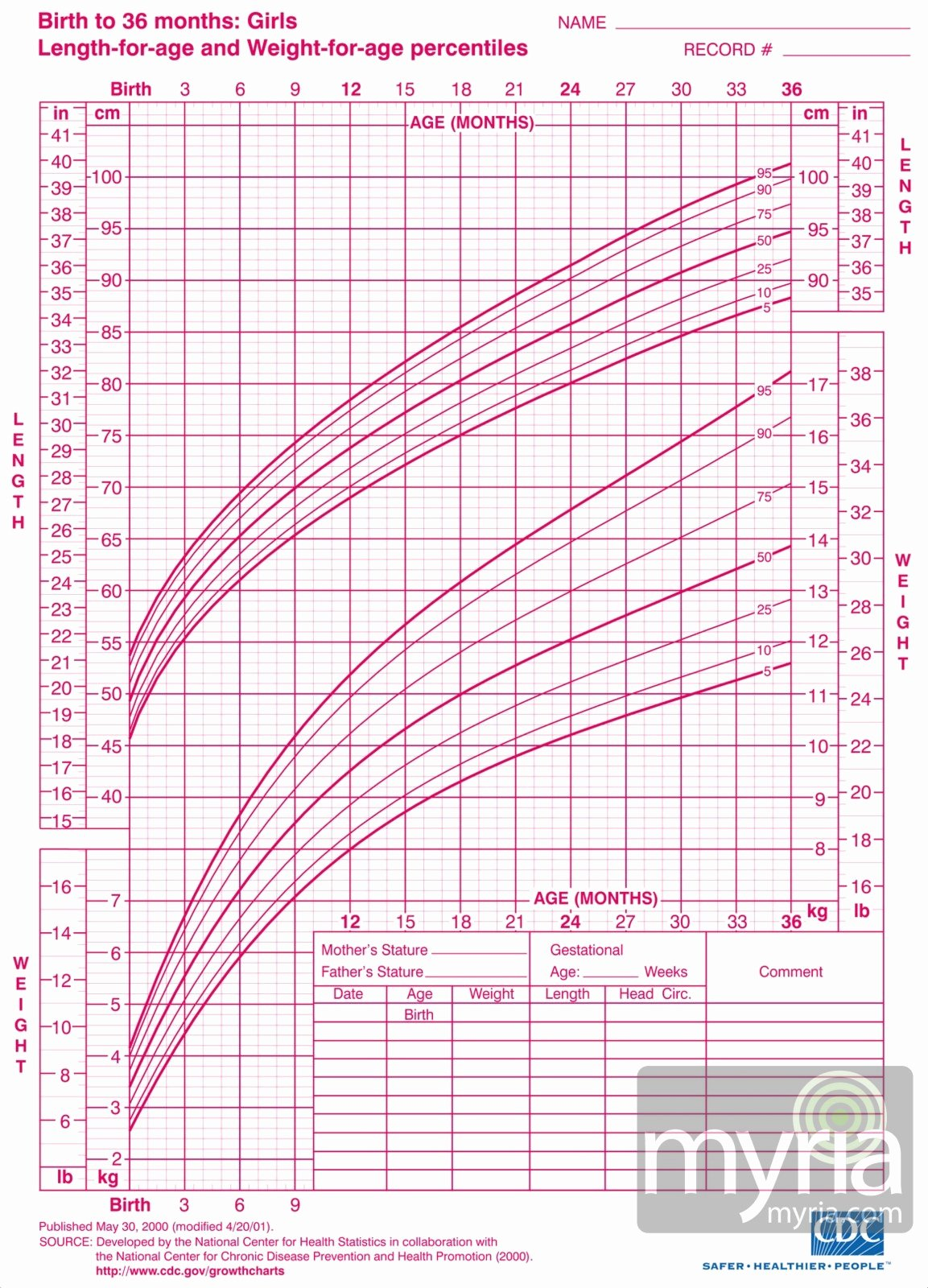 Baby Girl Growth Chart Lovely Baby and toddler Growth Charts for Girls Myria