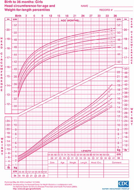 Baby Girl Growth Chart Luxury Height and Weight Percentile Calculator Cdc – Blog Dandk
