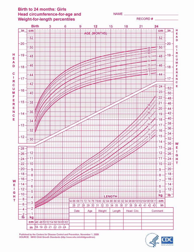 Baby Girl Growth Chart New Baby Growth Charts E Month Daddylibrary