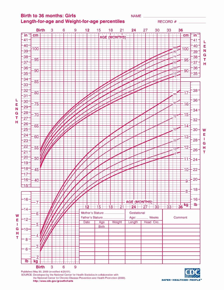 Baby Girl Growth Chart Unique Interpreting Infant Growth Charts