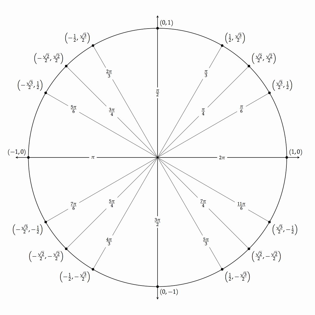 Blank Unit Circle Pdf Best Of Tikz Unit Circle