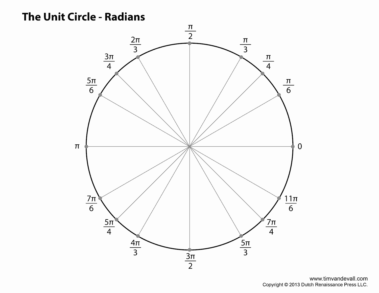 Blank Unit Circle Pdf Elegant Best S Of Unit Circle Blank Print Outs Printable