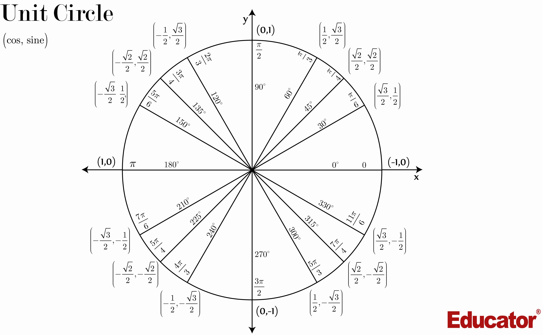 Blank Unit Circle Pdf Elegant Unit Circle
