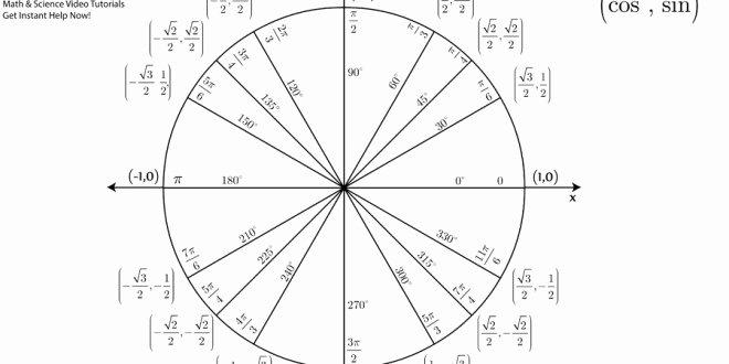 Blank Unit Circle Pdf Fresh [unit Circle Chart & Blank Practice Chart Pdf