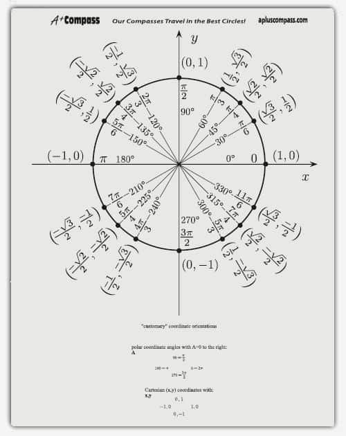 Blank Unit Circle Pdf Inspirational 5 Free Unit Circle Chart Templates Word Excel Pdf