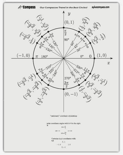 Blank Unit Circle Pdf Inspirational 5 Free Unit Circle Chart Templates Word Excel Pdf