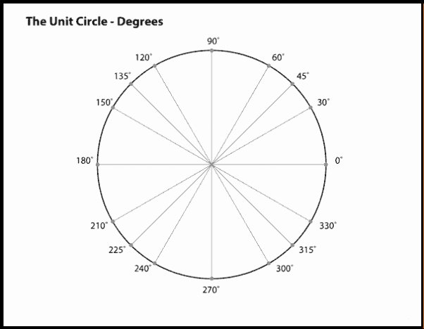 Blank Unit Circle Pdf Inspirational Unit Circle Worksheet