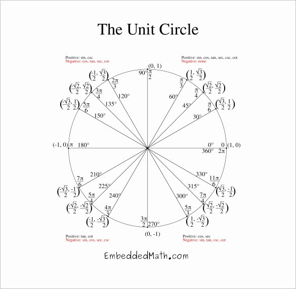 Blank Unit Circle Pdf Luxury Unit Circle Pdf
