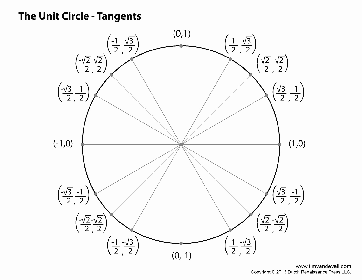 Blank Unit Circle Pdf New Best S Of Unit Circle Blank Print Outs Printable
