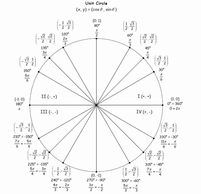 Blank Unit Circle Pdf Unique Blank Unit Circle Worksheet the Best Worksheets Image